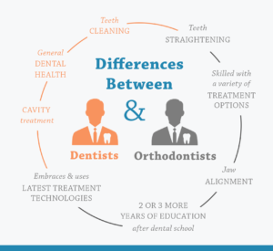 HOW TO CHOOSE THE RIGHT ORTHODONTIST?